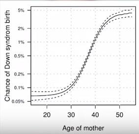 Возраст женщины и риск рождения ребенка с синдромом дауна
