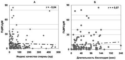 Количество нормальных сперматозоидов